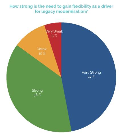 legacy modernisation graph