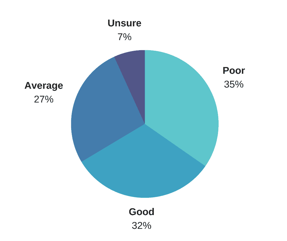 Call Quality Pie Chart