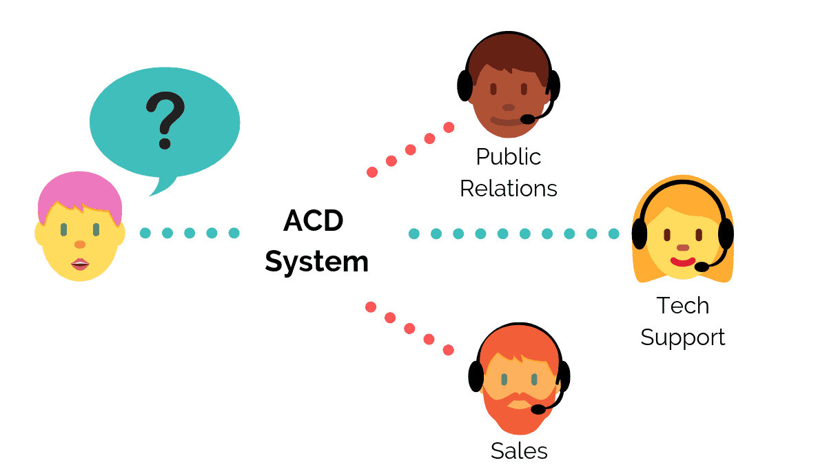 ACD System Introduction