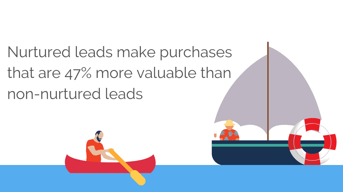 Nurtured leads make purchases that are more valuable than non-nurtured leads
