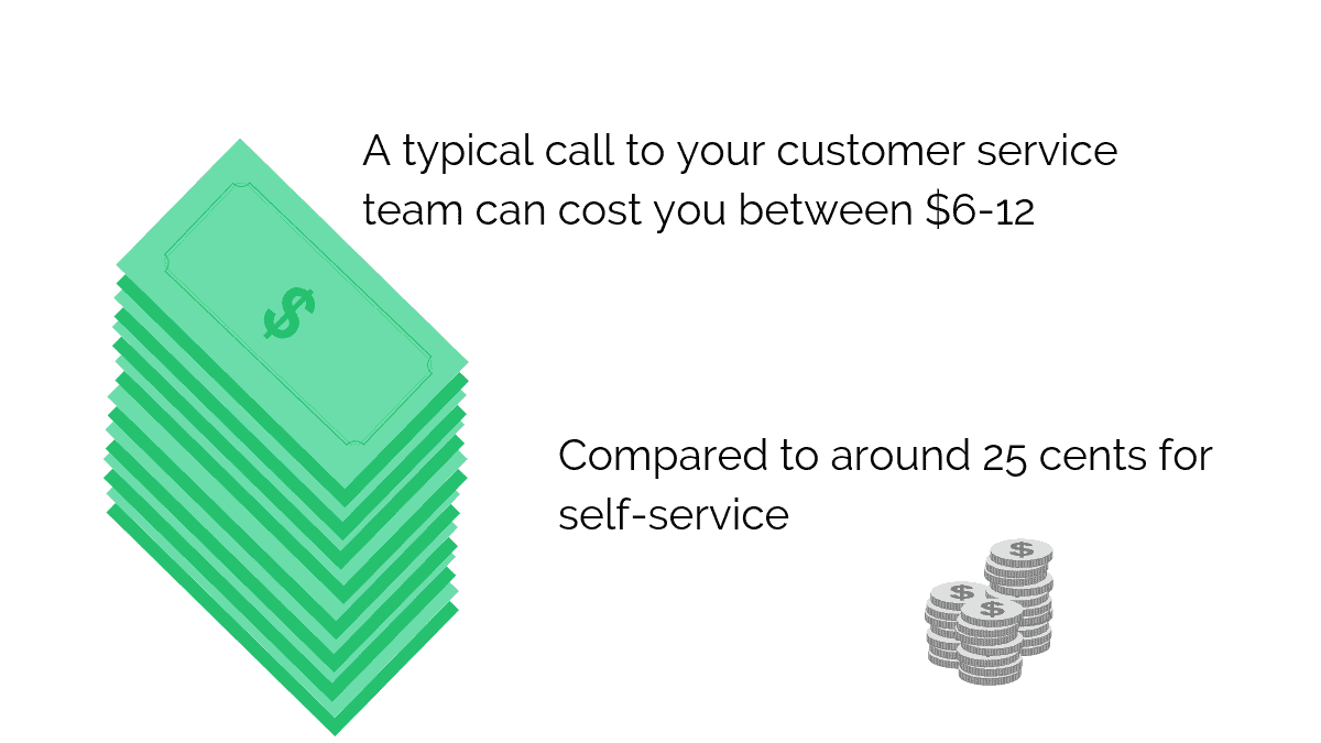 Cost of customer service team compared to self service is high