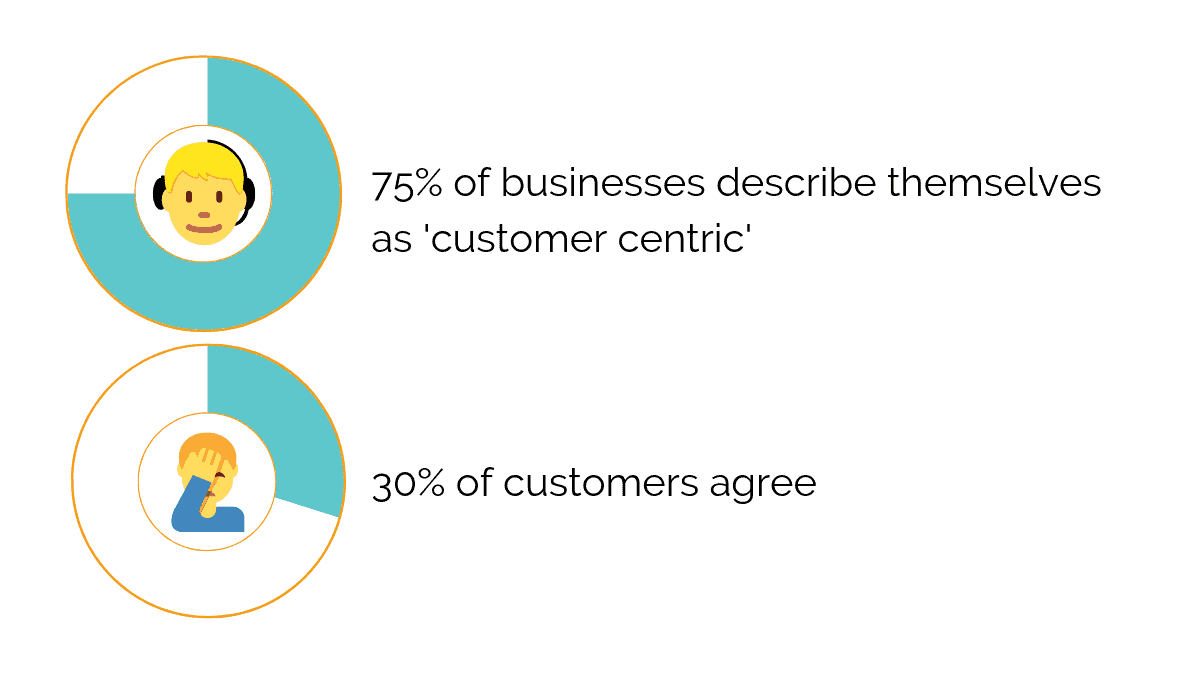 Customer centric business statistic