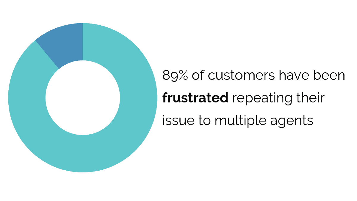 89% of customers have been frustrated repeating their issue to multiple agents