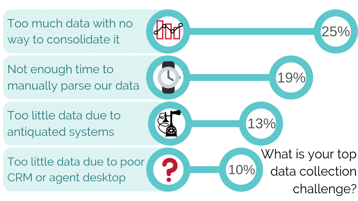 What is your top data collection challenge ?