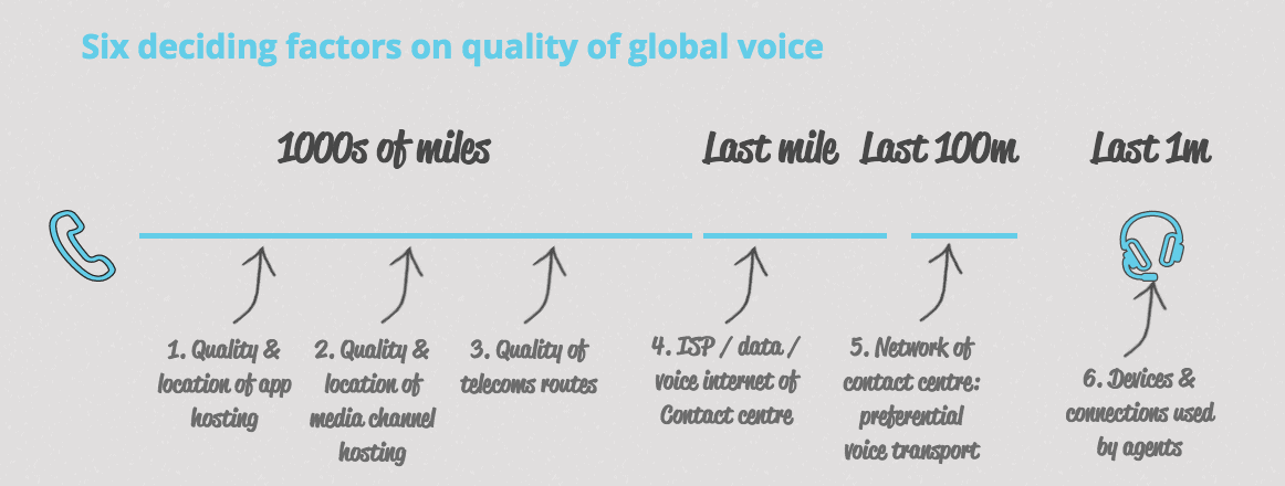 Six deciding factors on quality of global voice