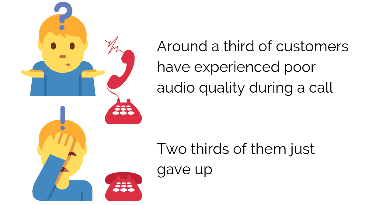 A third of customers experience bad audio quality during a call and two thirds of them five the call up because of the audio
