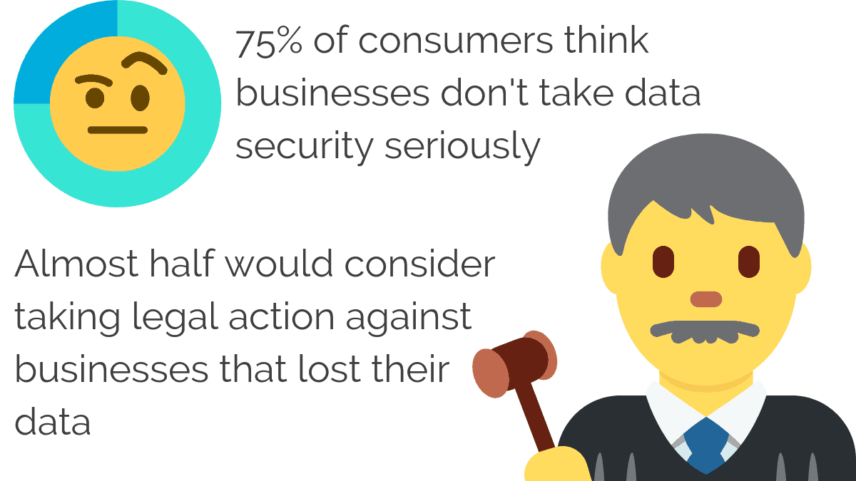 A high percentage of consumers think businesses don't take data security seriously