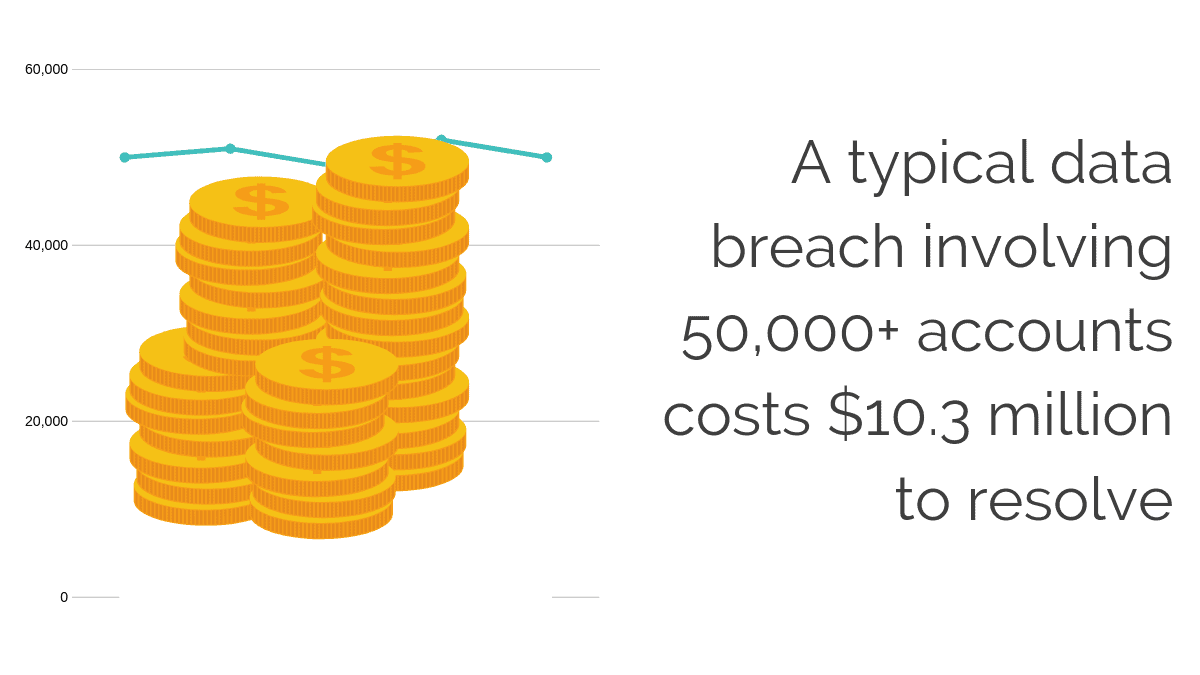 The typical cost of a data breach