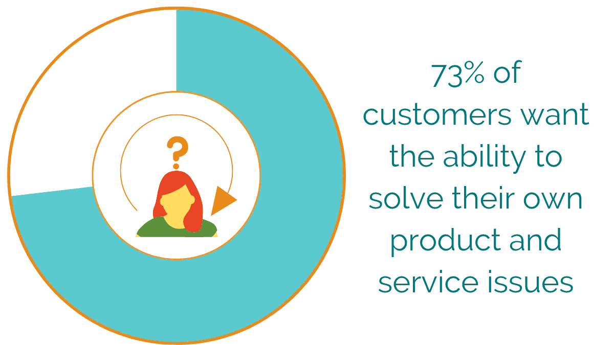 73% of customers want the ability to solve their own product and service issues