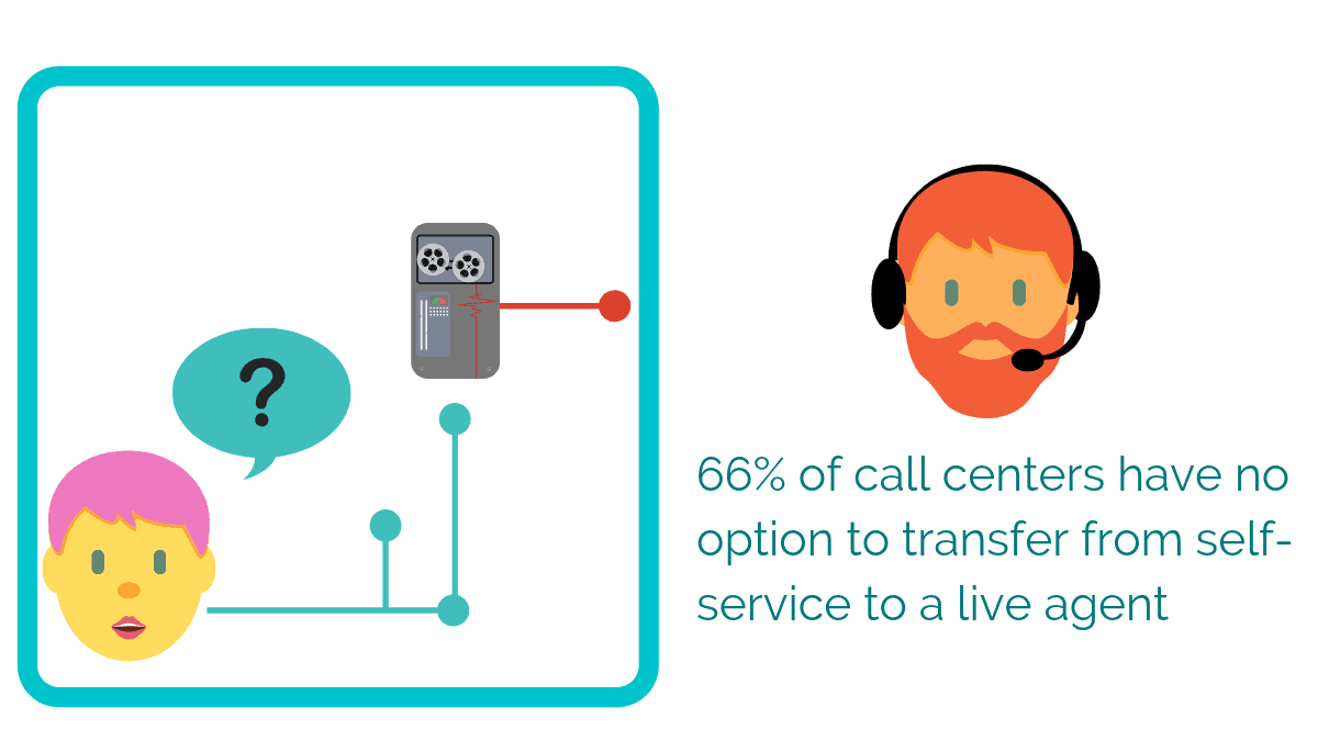 66% of call centers have no options to transfer from self-service to a live agent