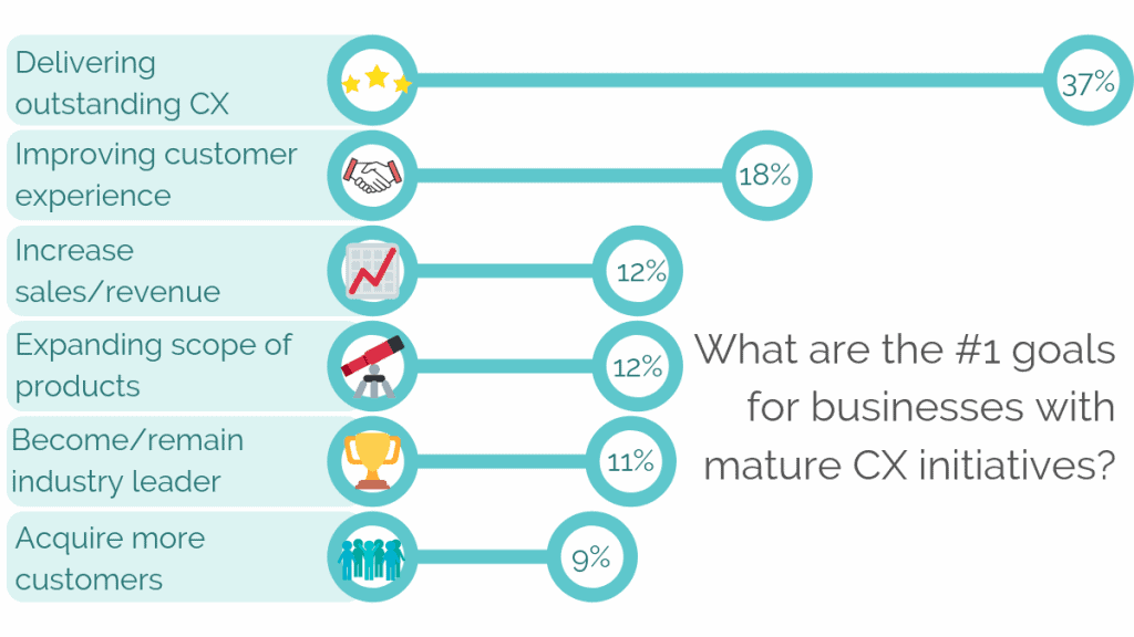 What are the number one goals for businesses with mature CX initatives