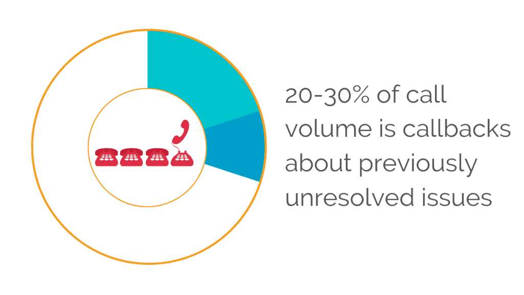 20-30% of call volumes is callbacks about previously unresolved issues