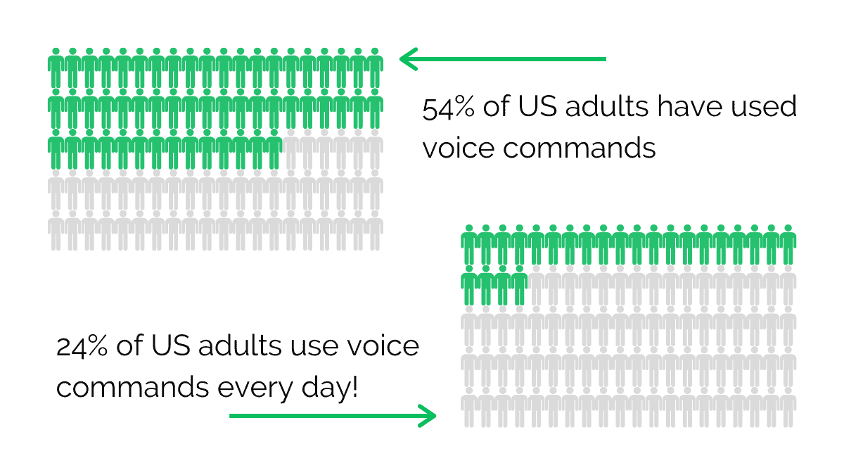 Over half of US adults have used voice recognition