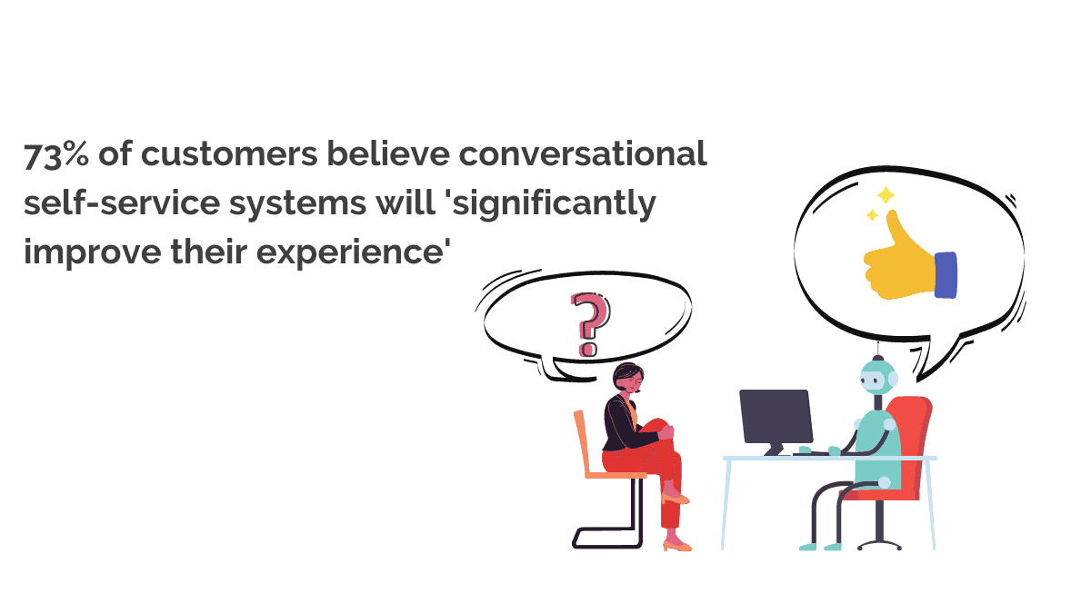 Most customers believe voice recognition in self-service will improve their experience